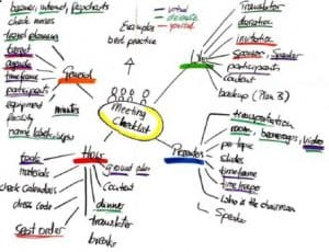Meeting Checkliste Mindmap