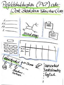 WBS PSP PMP Strukturplan Work Breakdown Structure