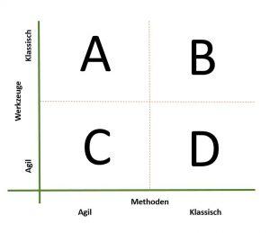 Agile Werkzeuge und agile Methoden