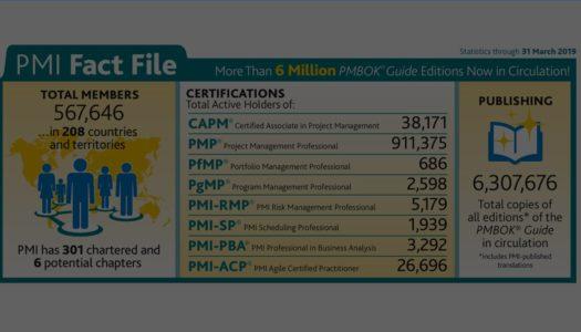 Wissenswertes zur PMI Membership