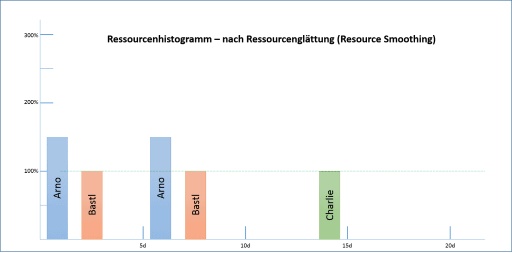 Ressourcenhistogramm - nach Ressourcenglätting (Resource Smoothing)