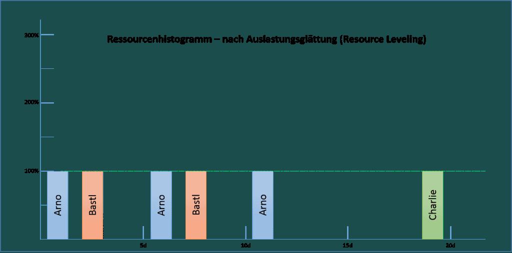Ressourcenhisogramm - nach Auslastungsglätting (Resource Leveling)